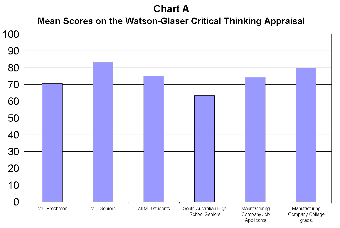 Preparing for the Watson Glaser Critical Thinking Assessment        This test